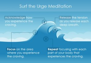 urge surf meditation process